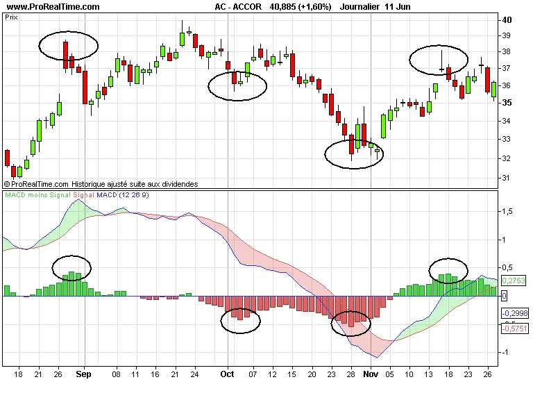 macd technique My system is very simple i use only one chart to enter, manage and exit the trade my charts are clear and there are only 2 macd (moving average convergence-divergence) indicators.