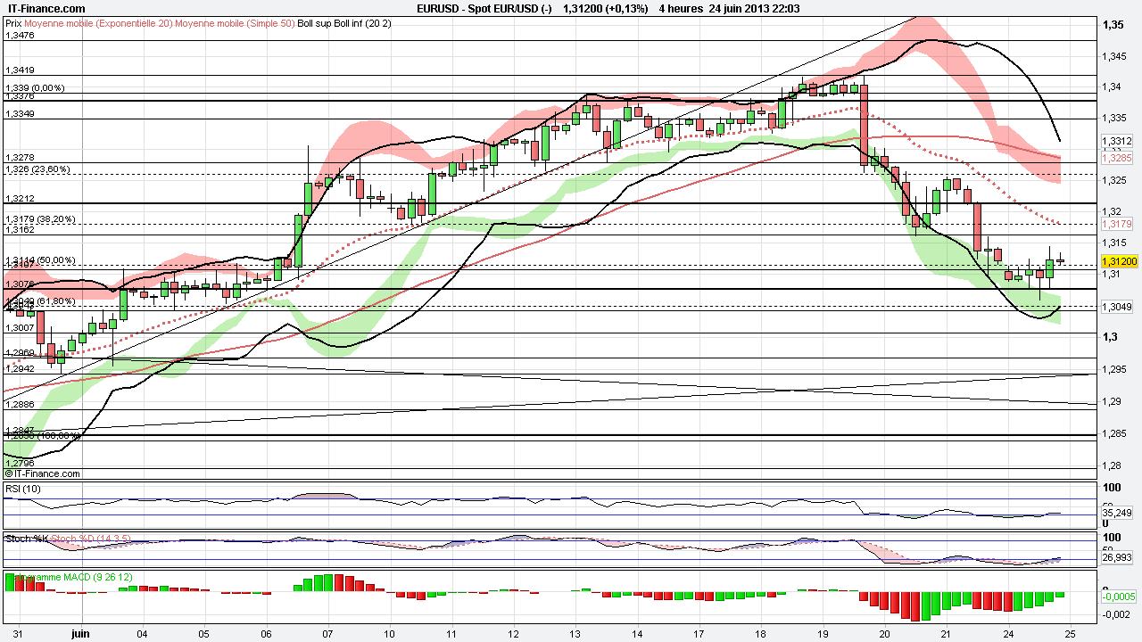 Techniques de trading forex