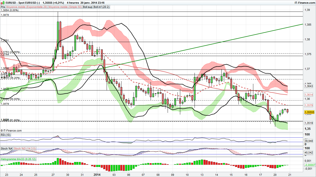 Cours eur usd forex